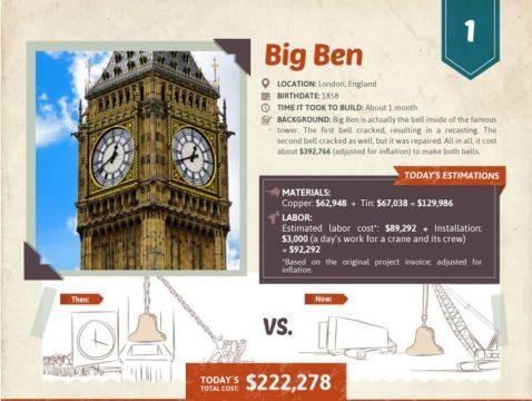 Скільки б коштувало будівництво найбільш знакових пам'яток світу сьогодні?
