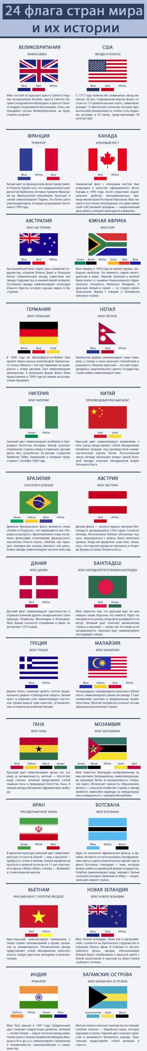 24 прапора країн світу і їх історії