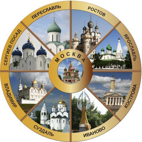 Золоте кільце Росії